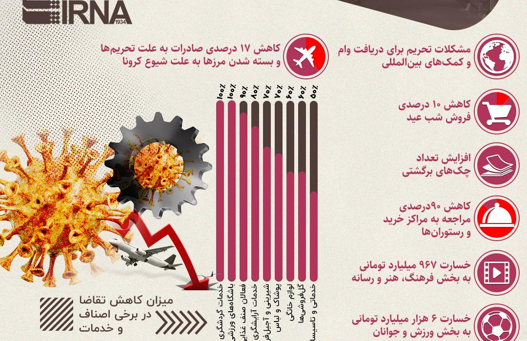 تغذیه ایرانیها در مقایسه با شاخصهای جهانی