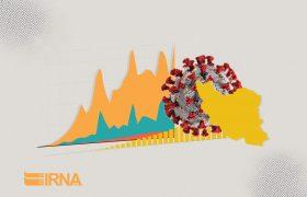 آمار کرونا در ایران و جهان (۱۳۹۹/۰۲/۰۴)
